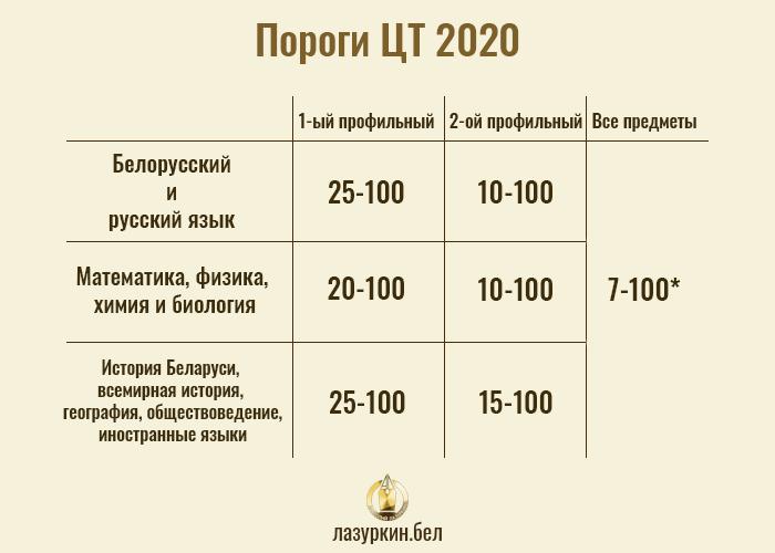 порог цт 2020